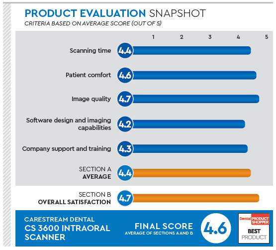 CS 3600 | Carestream Dental | Product Review